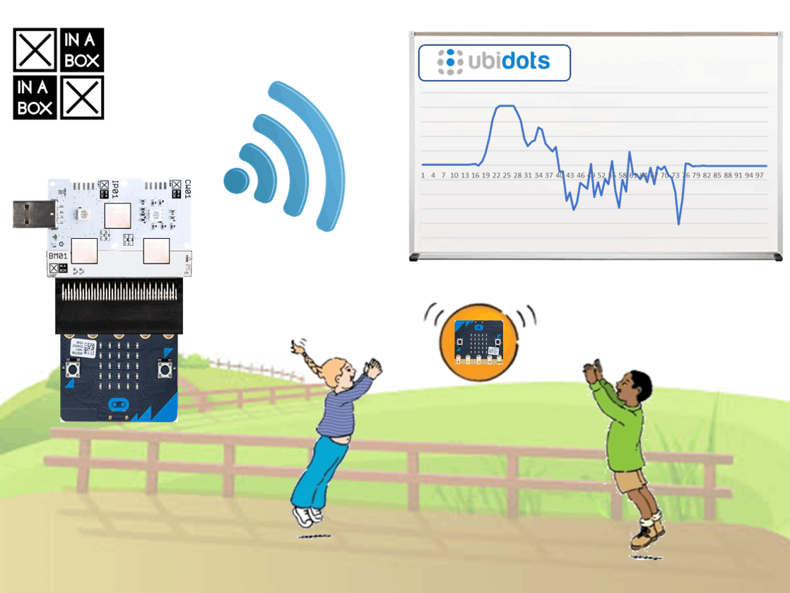 Data Capturing with micro:bit, XinaBox and IoT