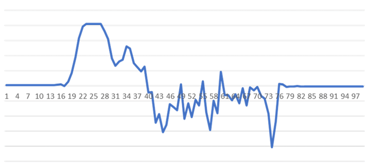 Real world data showing 99 accelerometer readings taken over a 5 second period