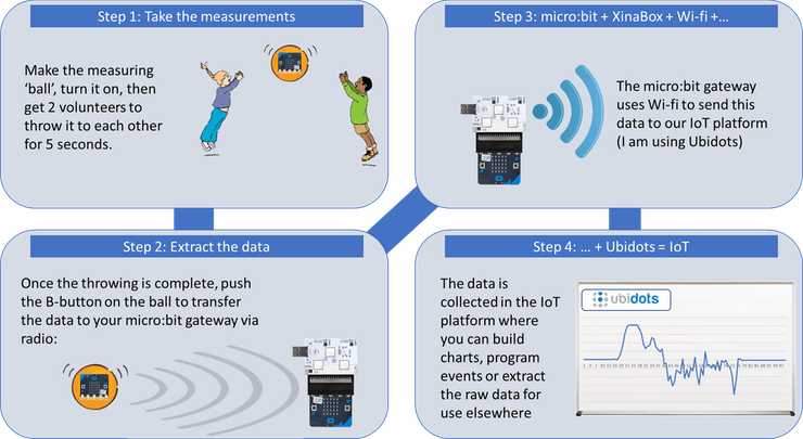 The four main steps in collecting and analying data from our run