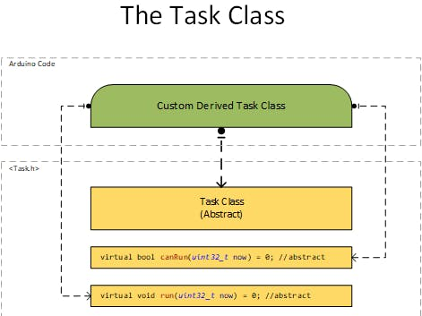 Don't Delay() Use an Arduino Task Scheduler Today!