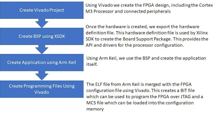 Arm DesignStart FPGA Cortex-M3-Based Robot | Details