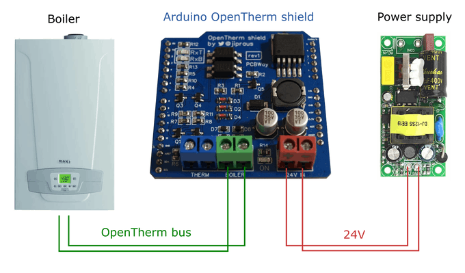 OpenTherm shield as a thermostat