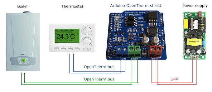 OpenTherm shield as a gateway/regulator