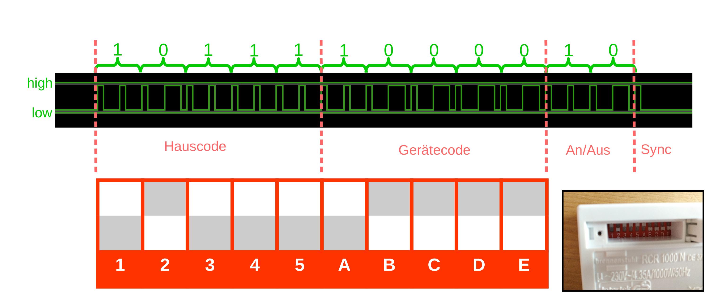 Entwurf signalerklarung mit dip schalter s2ypuochyr
