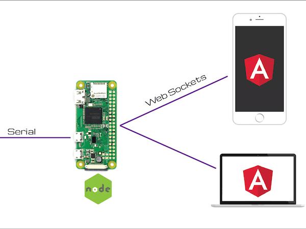 Embedded Angular with Raspberry Pi