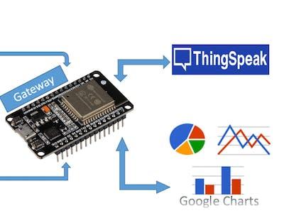 Sensor Data Analysis in Google Chart Imported via ThingSpeak