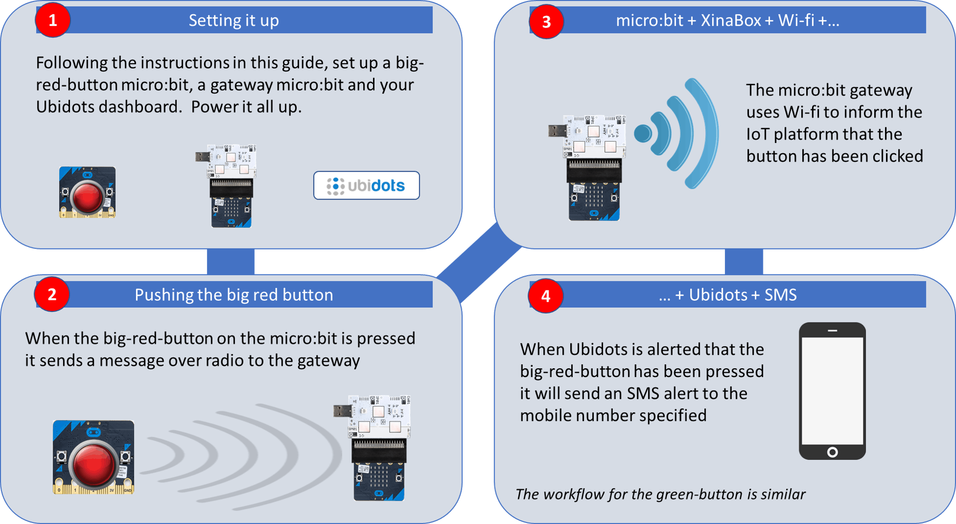 It works similarly for the green button, although the alert in Step 4 is slightly different