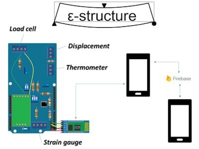 e-structure UNO