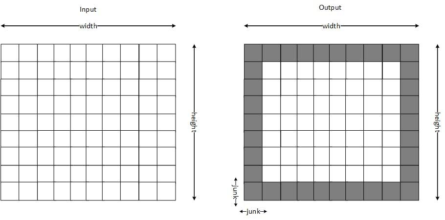 Input/output format