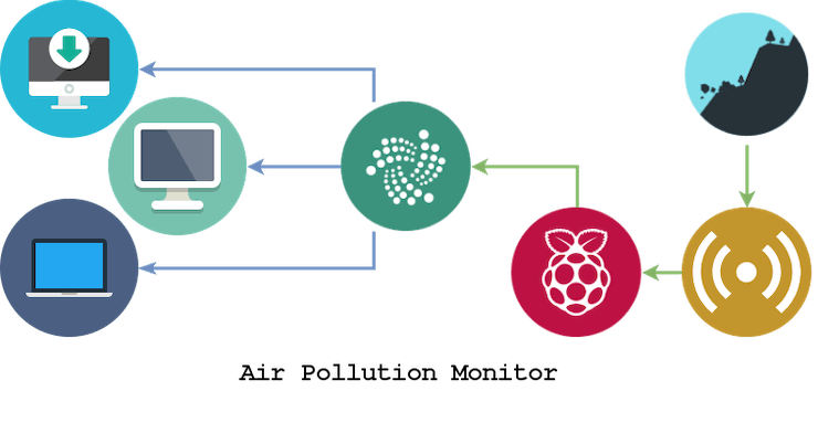 Air Pollution Monitor - Hackster io