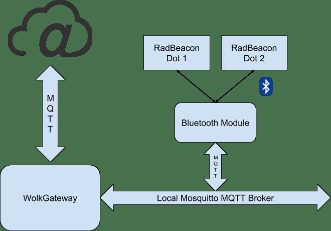 Bluetooth IoT Gateway - Hackster io