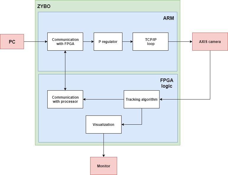 Figure 1. System diagram