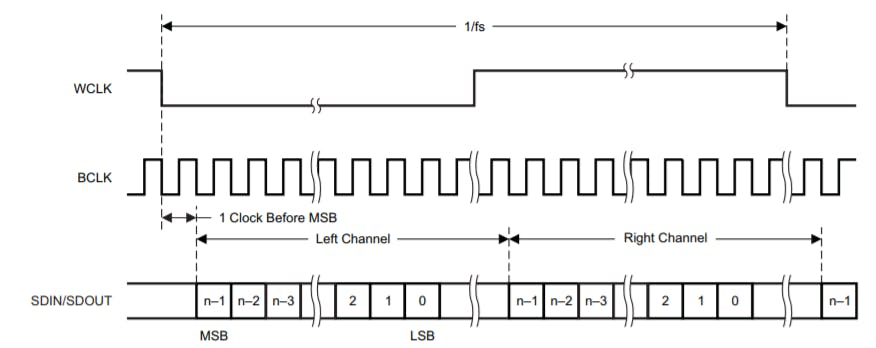 I2S Waveform (source TLV320AIC DataSheet)