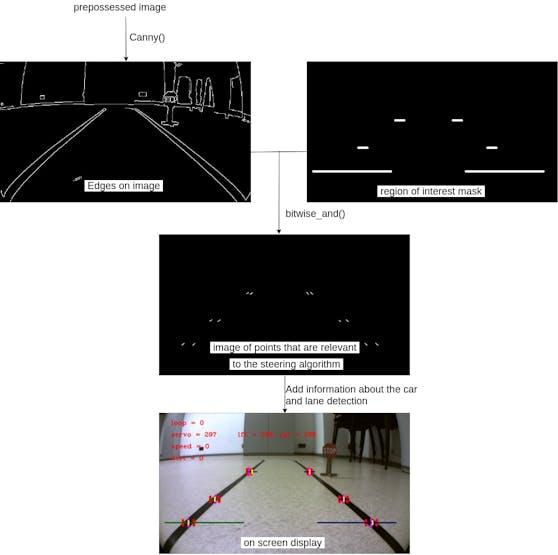 Zybo Autonomous Car - Hackster io