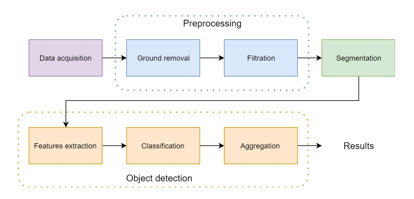 Figure 1 - Algorithm overview - LiDAR data processing