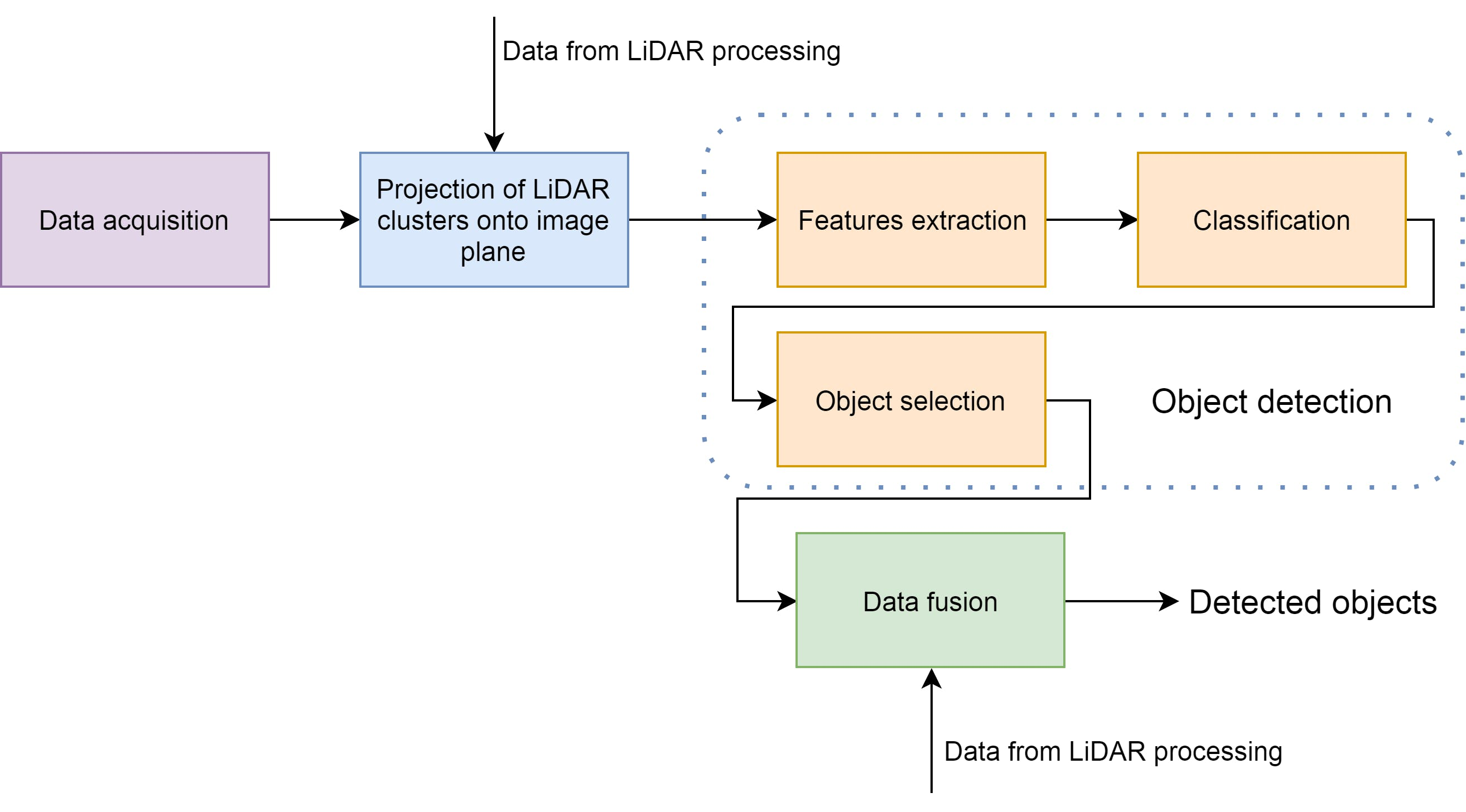 Figure 2 - Algorithm overview - camera data processing and data fusion