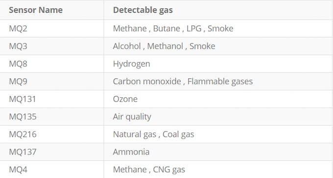 How to Calibrate & Use MQ9 Gas Sensor w/ Arduino - Arduino