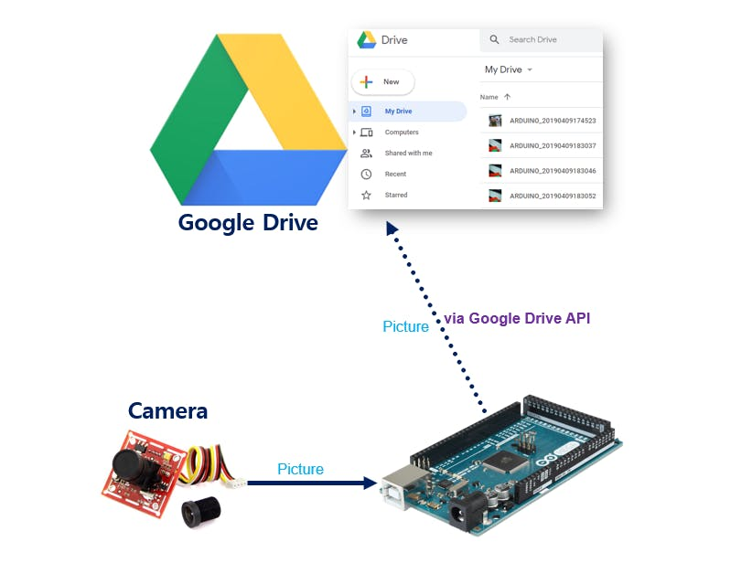 Arduino - Take Picture - Upload to Google Drive