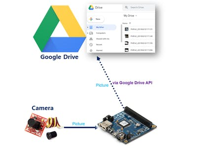 PHPoC - Take Picture - Upload to Google Drive