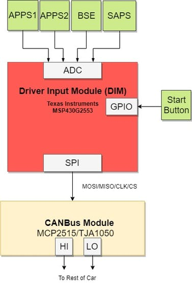 Stupendous Driver Input Module For Fsae Electric Racecar Hackster Io Wiring Digital Resources Skatpmognl