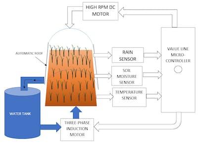 Automatic Tectum and Aqua Rehash System; (SVECW)