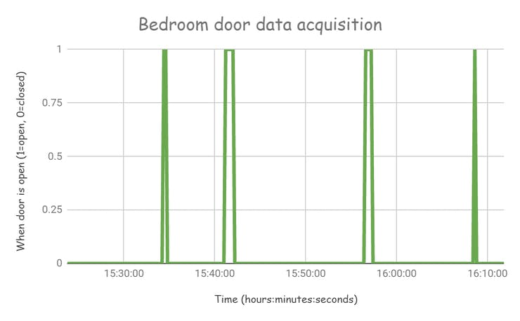 Data collected from bedroom door alarm system.