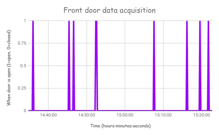 Data collected from the front door alarm system.