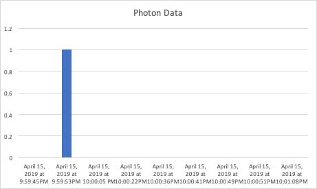 """The photon data that """"Photon 2"""" received and sent out."""