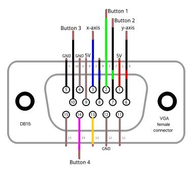 figure 5: db15 vga pinout