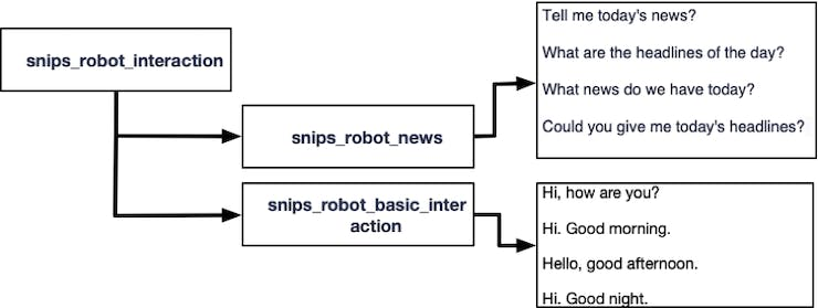 """Figure 5, Intents and Slot """"snips_robot_interaction"""""""