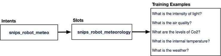 "Figure 6, Intents and slots ""snips_robot_meteo"""