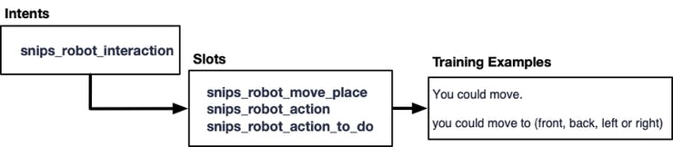 """Figure 7, Intents and Slots """"controlling_snips_robot"""""""