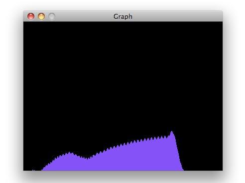 Arduino Based Graph