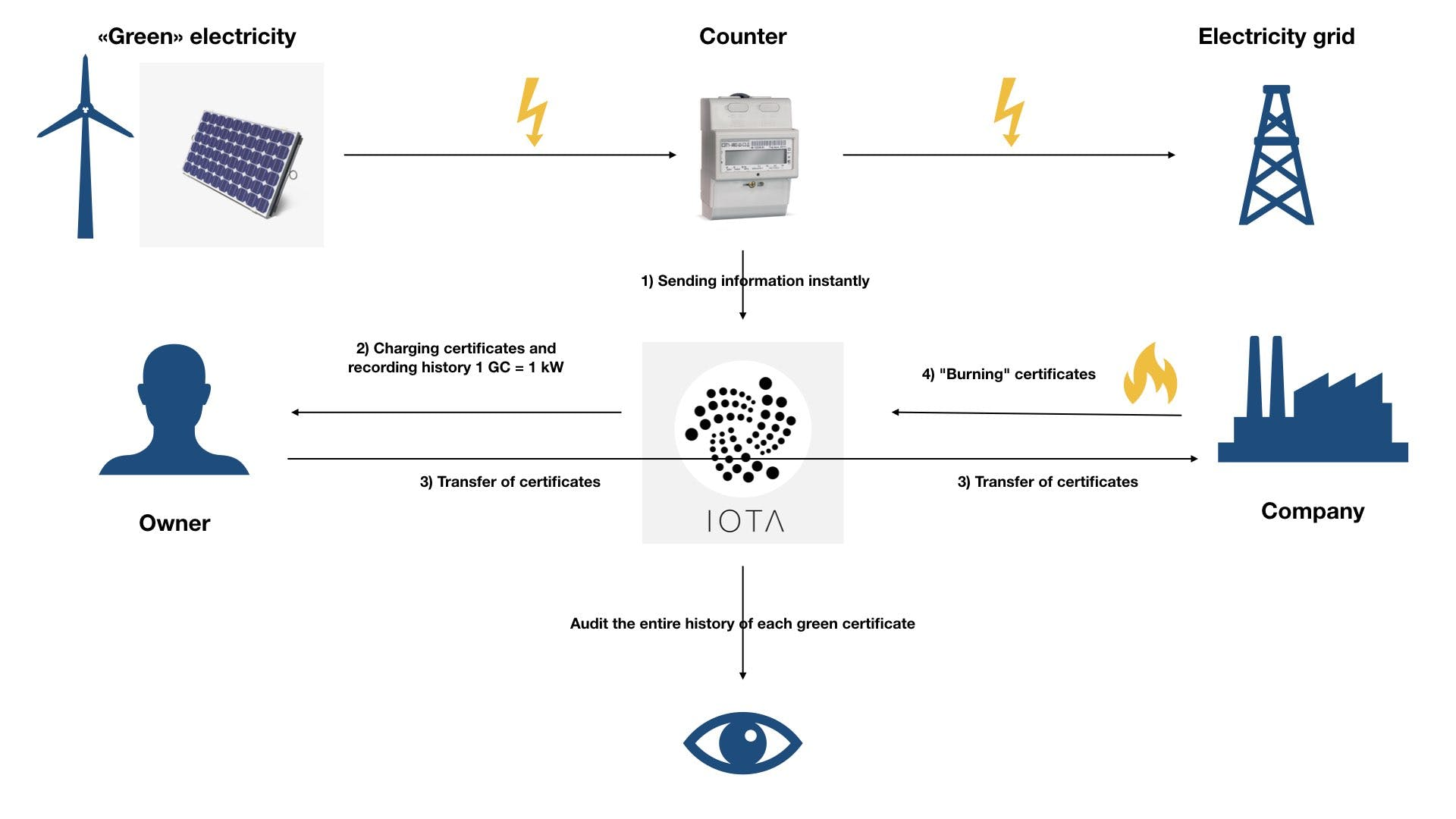 The scheme of the technical implementation of the prototype