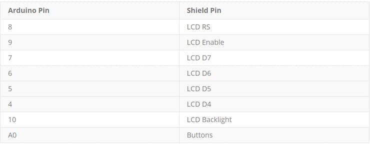 Using 1602 LCD Keypad Shield w/ Arduino [w/ Examples