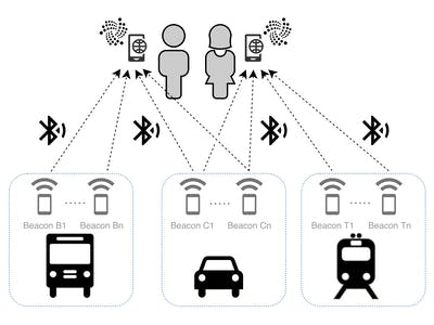 payIOTA - Internet of Public Transport Payments