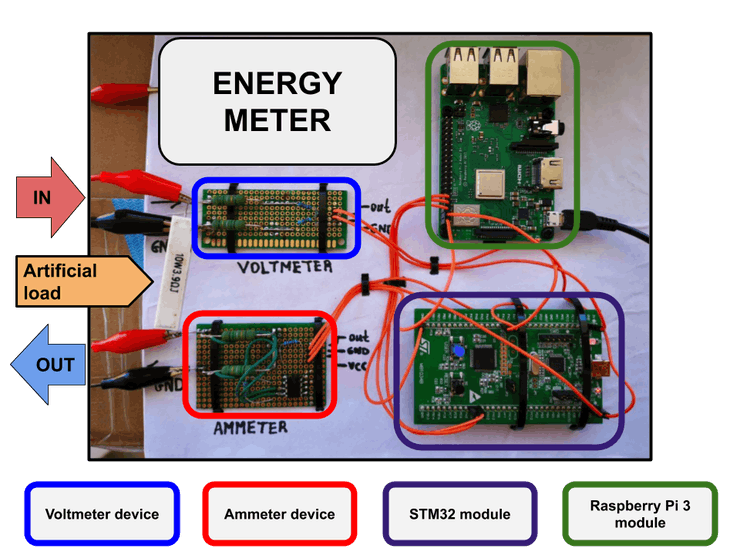 Mock-up of Green Energy Meter