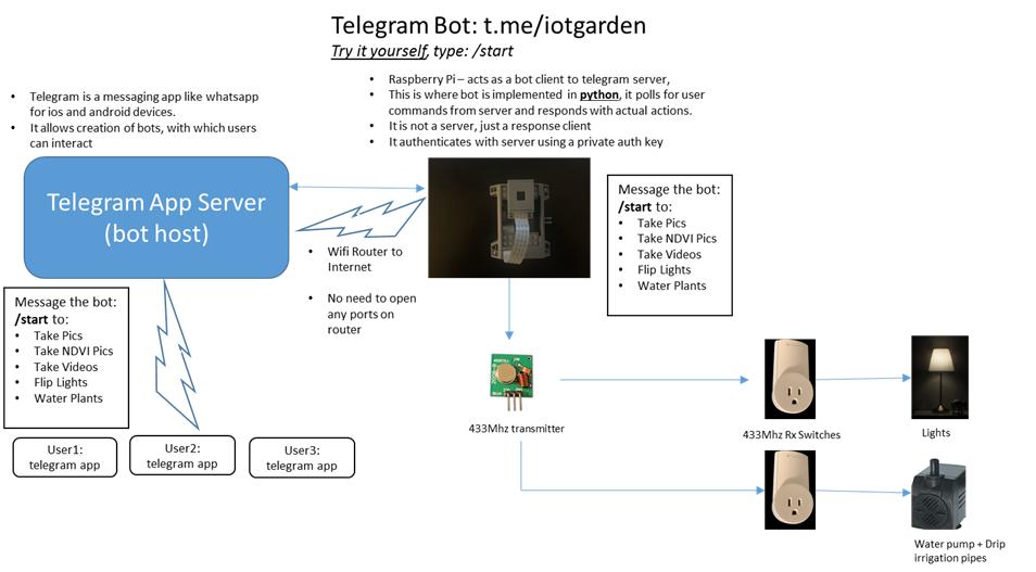 Community IoT Garden Using Raspberry Pi and Telegram Bot - Hackster io