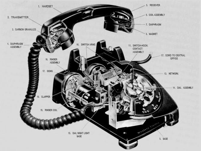Diagram of a rotary phone showing the handset, the cradle in which it's placed, and theon-hook/off-hook switch