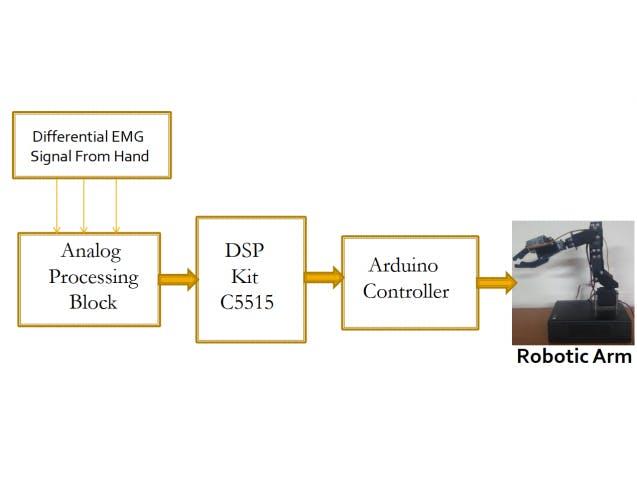Robotic Arm Control Using EMG Signal