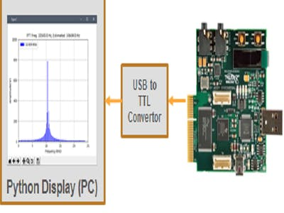 Real-Time Audio Spectrum Analyzer