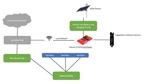 General system diagram