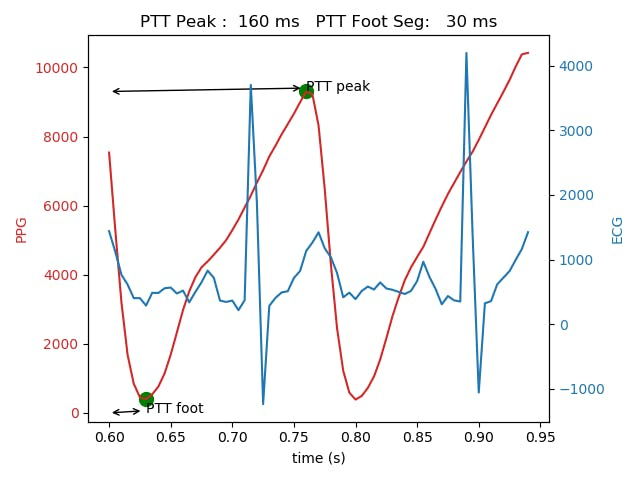 Pulse Transit Time for Cuff-less BP from ECG and PPG