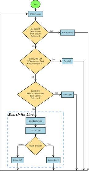 Program logic for line follower