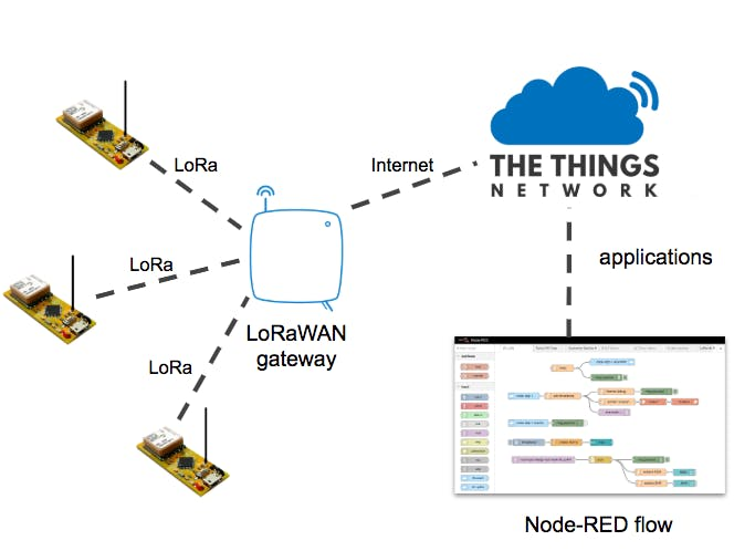 Using LoRaWAN End Devices on The Things Network - Hackster io