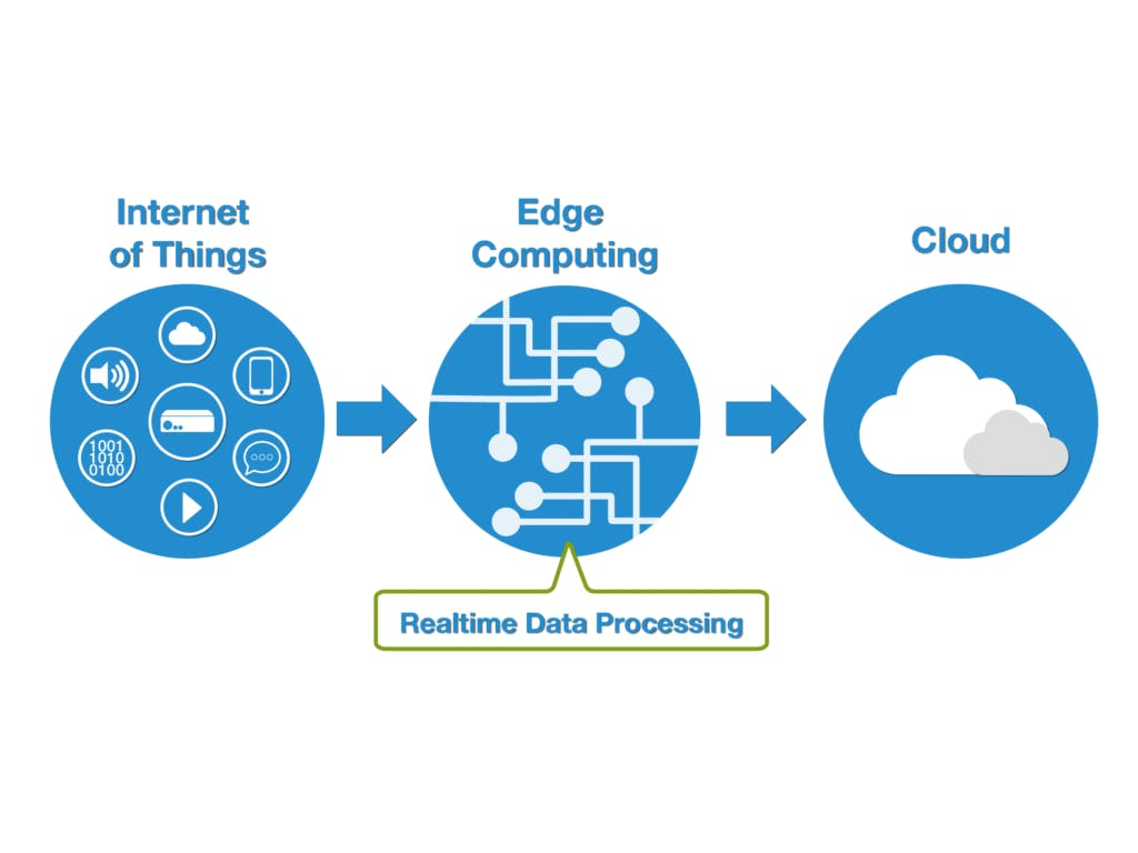 Edgent and High-level Visualization VS Cloud and Kibana