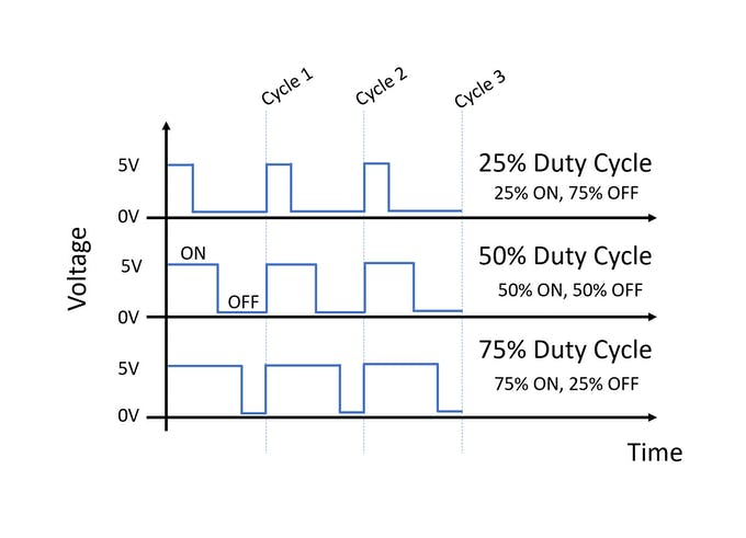 Different Duty Cycles of PWM