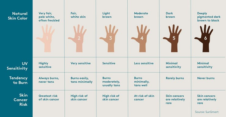 Fitzpatrick scale is the most commonly used classification of a person's skin type.