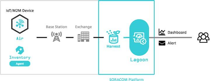 Lagoon Operation Model