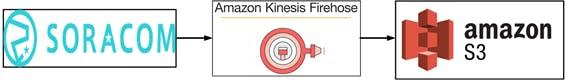 AWS Amazon S3